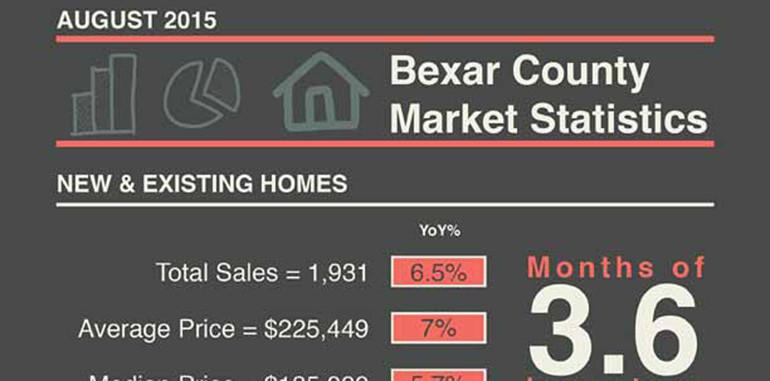 San Antonio Market Statistics August 2015