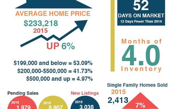 San Antonio Market Statistics September 2015