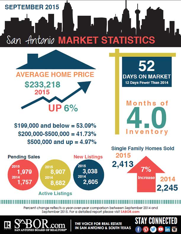 san-antonio-market-statistics-september-2015
