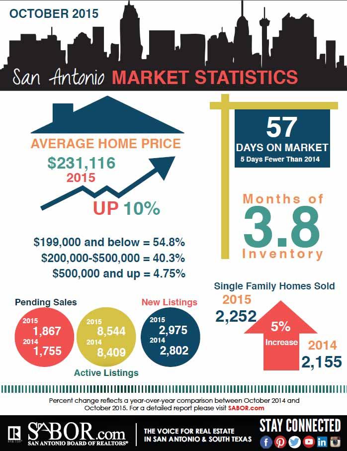 san-antonio-market-statistics-october-2015