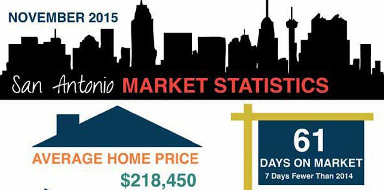 San Antonio Market Statistics November 2015