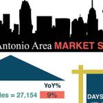 San Antonio Market Statistics December 2015