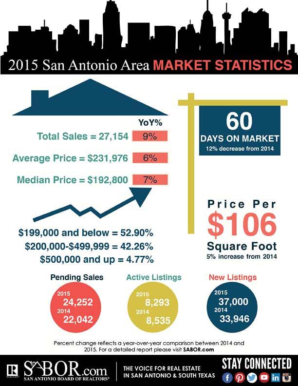 san-antonio-market-statistics-december